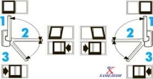 схема открывания портальной двери