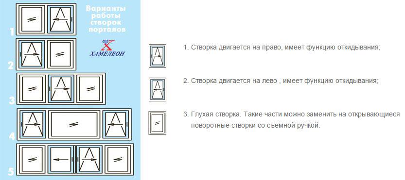 портальные двери - схема открывания